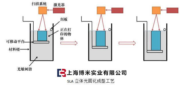 光固化三d打印机